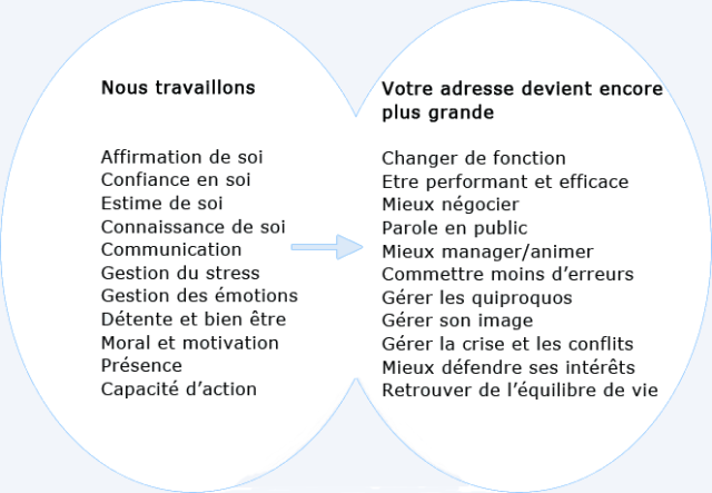 coaching et accompagnement
